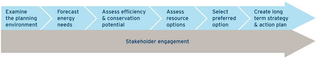 A flow chart showing the process of natural gas project planning with stakeholder engagement (18-150.16)