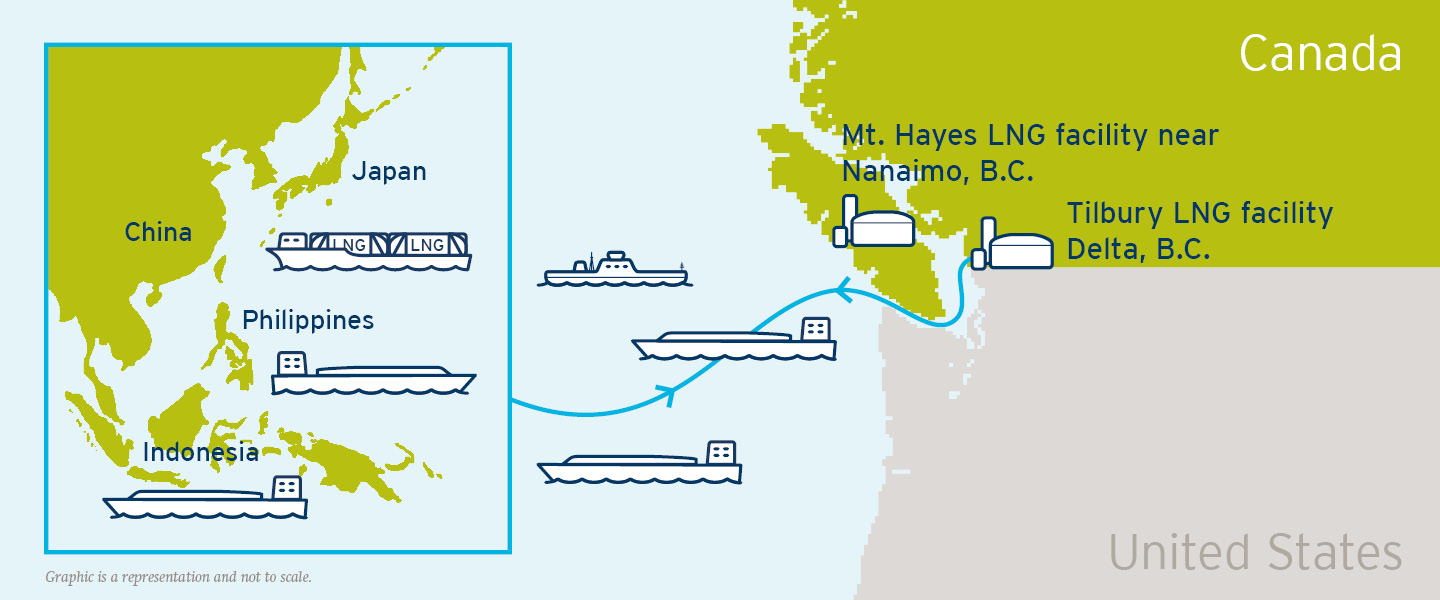 Our high-capacity LNG plants are the only LNG facilities operating along the North American West Coast. (20-064.18)