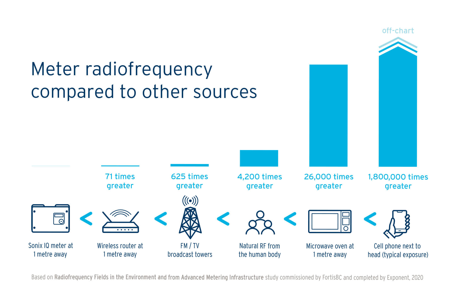 Meter radiofrequency compared to other sources.