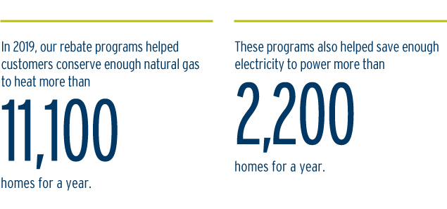 In 2019, our rebate programs helped customers conserve enough natural gas to heat more than 11,100 home for a year. These programs also helped save enough electricity to power more than 2,200 homes for a year. (20-064.18)