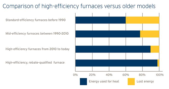 Comparison of high-efficiency furnaces vs older models chart