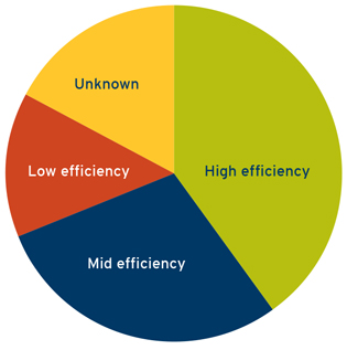 Efficiency of natural gas furnaces chart