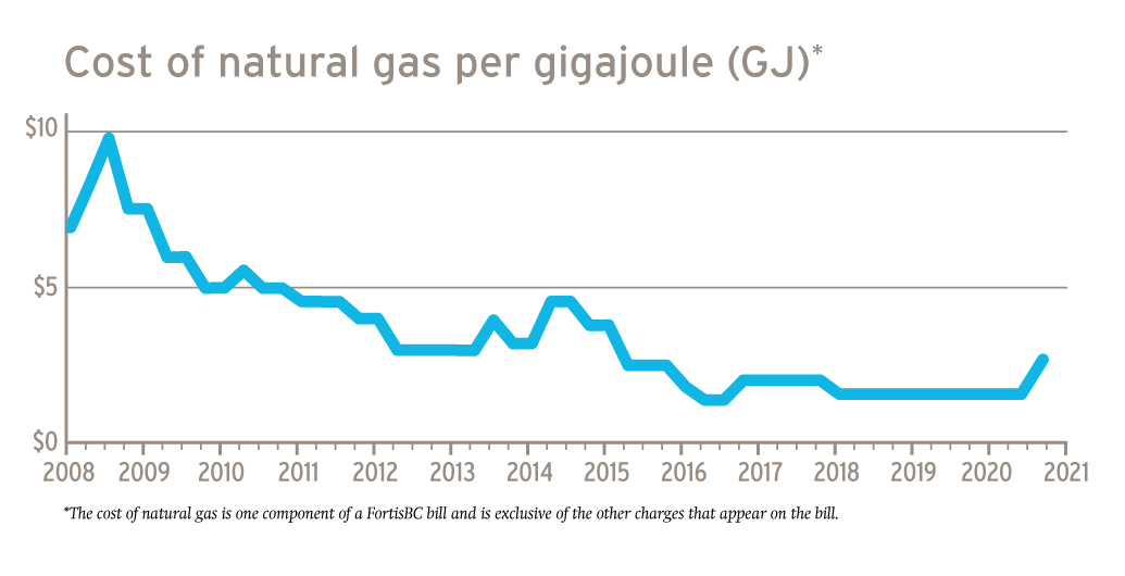 20-132.10_July-gas-rate-change-graphic_WEB
