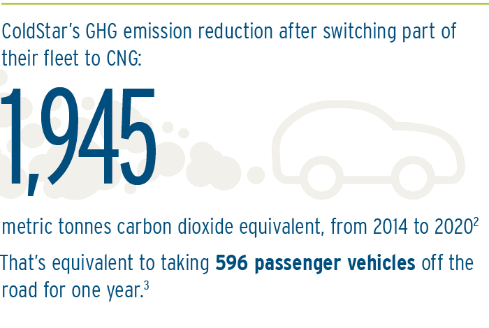 ColdStar's GHG emission reduction after switching part of their fleet to CNG: 1,945 metric tonnes from 2014 to 2020. That's equivalent to taking 596 cars off the road for one year.