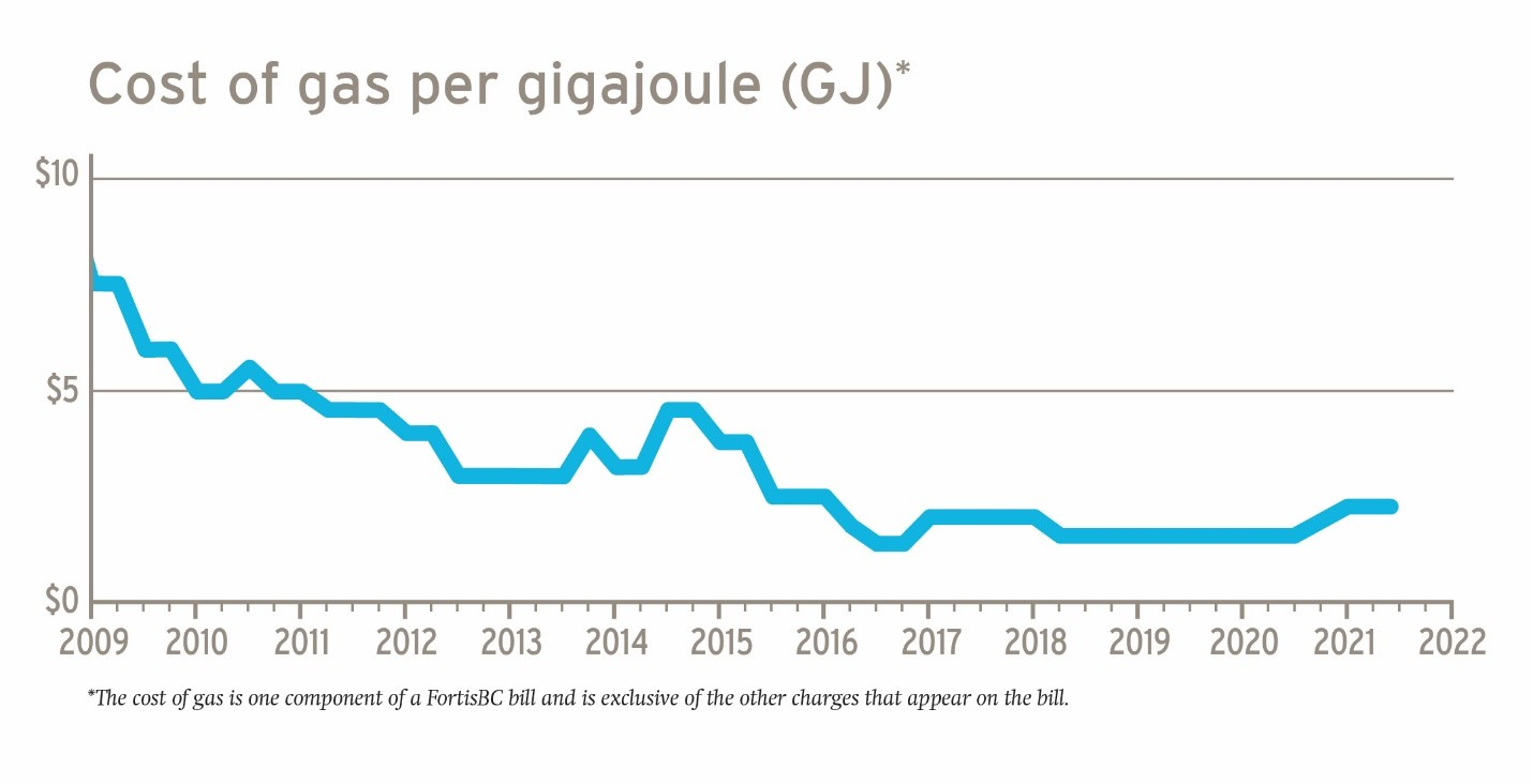 fortisbc-maintains-cost-of-gas-rates-for-customers-backgrounder-graph