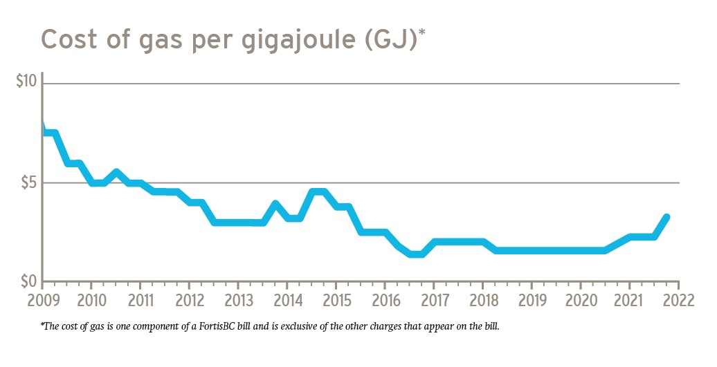fortisbc-maintains-cost-of-gas-rates-for-customers-sept-2021-graph