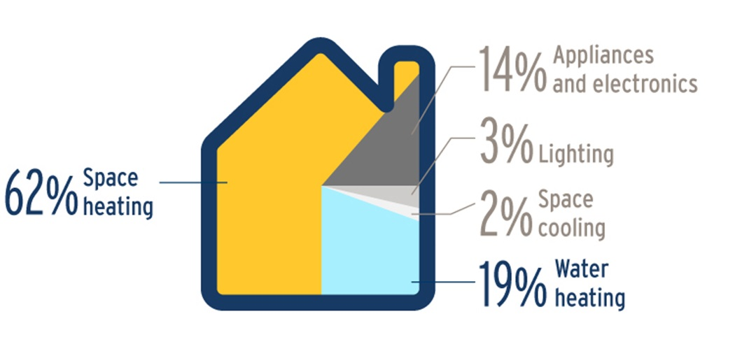 Average energy use at home