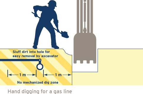 A diagram that shows a worker safely digging around a natural gas line. Hand dig 1 m on either side of the suspected line to expose the pipe. (18-001.31)