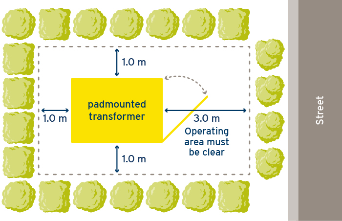 Padmounted Clearance Illustration