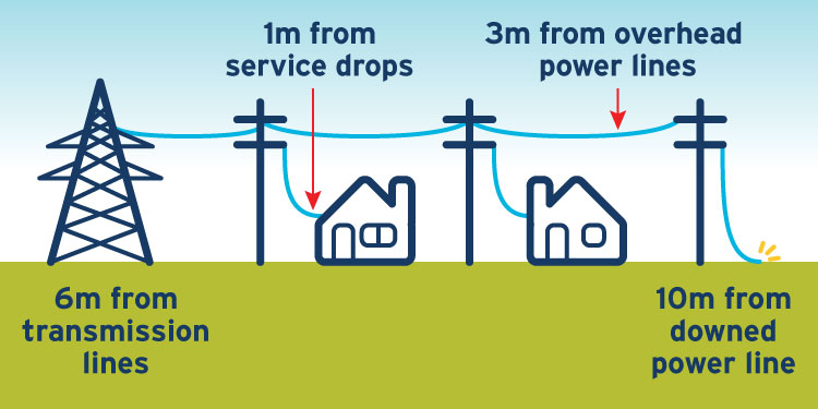 Distance to stay away from different types of power lines: 6 metres away from transmission lines, 1 metre from the service drops that connect your home to a power line, 3 metres away from an overhead power line, 10 metres away from a downed power line.
