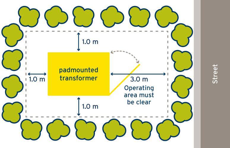 Padmounted switchgear-775x500