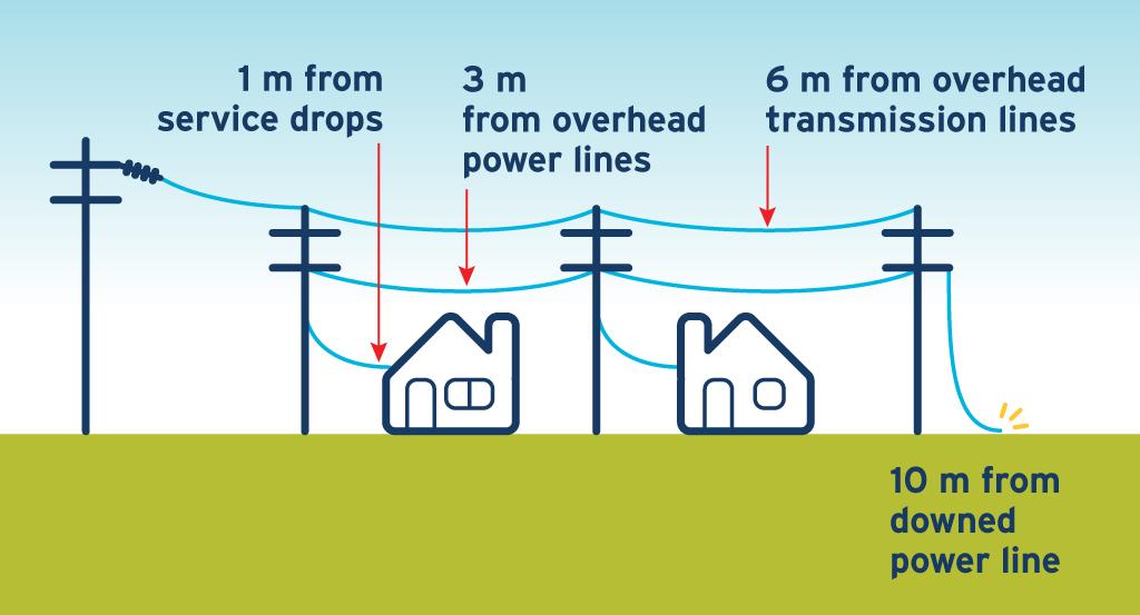 Powerline safety