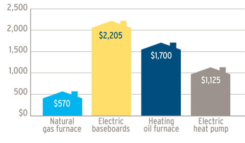 Why choose natural gas