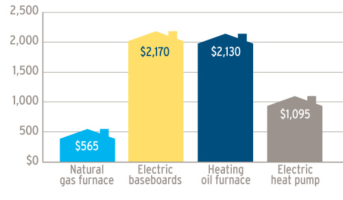 This graph represents annual space heat costs using four different appliances for an average home in Vancouver Island and the Sunshine Coast