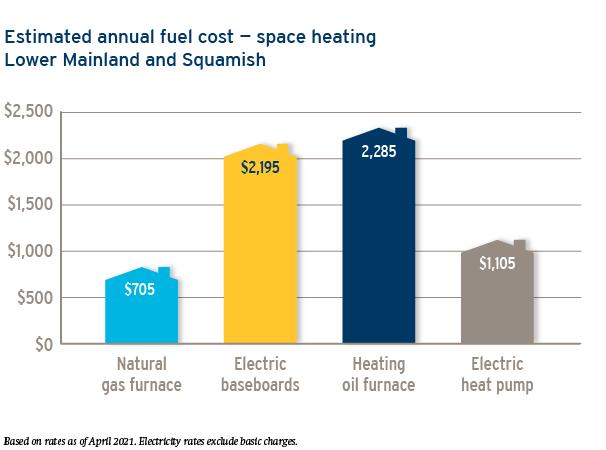 Squamish annual fuel cost