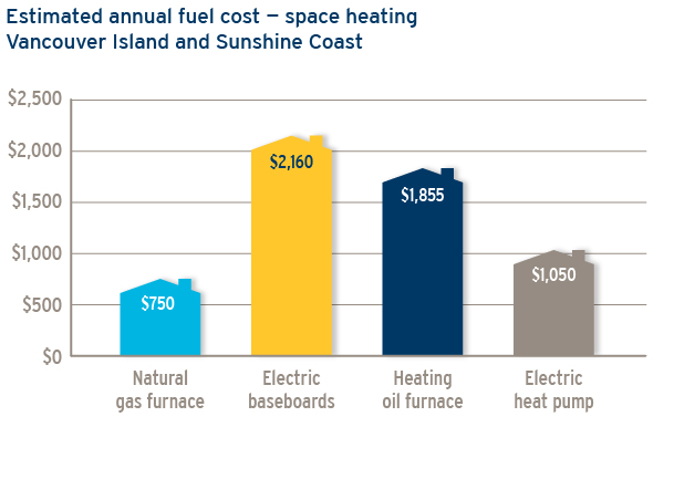Estimated annual fuel cost