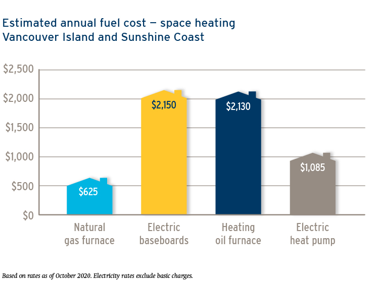 estimated-annual-fuel-cost-oct-2020-sunshine-coast