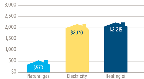 A graph showing the annual cost comparison of natural gas ($570) verses electricity $2,170 and heating oil ($2,215). (19-.018)