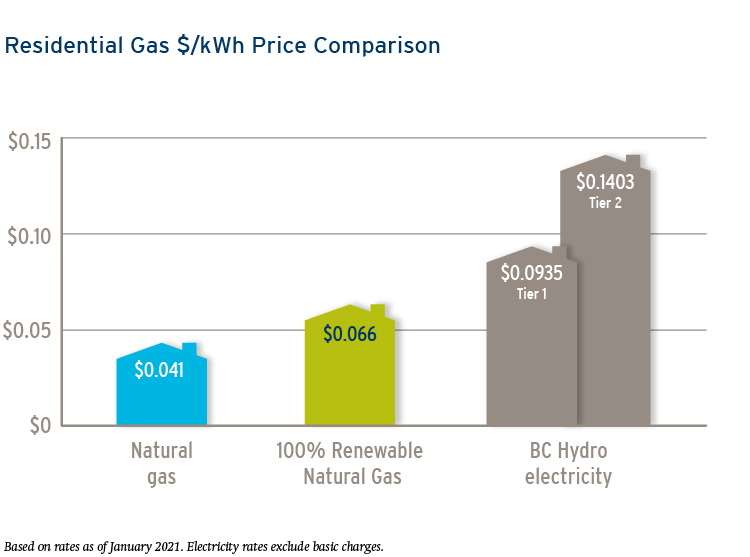 Residential gas price comparison
