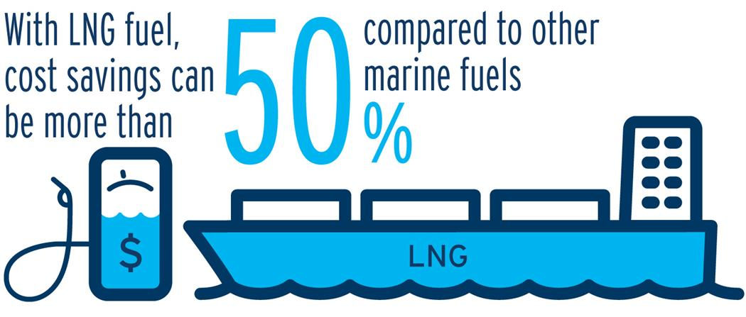 With LNG fuel, cost savings can be more than 50% compared to other marine fuels (17-062.19)