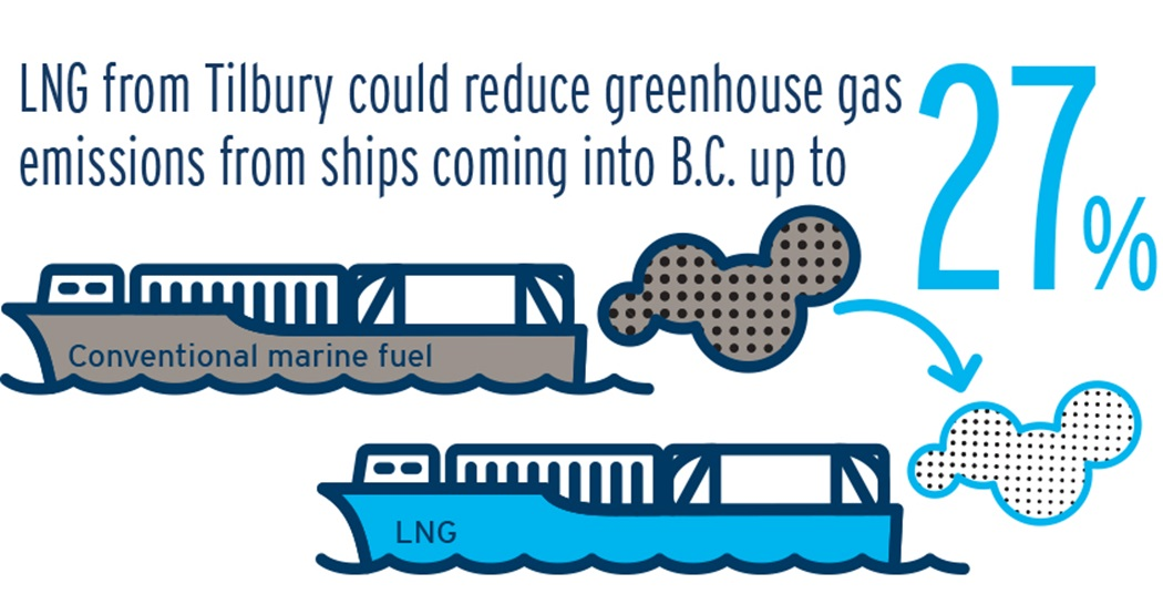LNG could reduce greenhouse gas emissions from ships coming into B.C. by about 21%