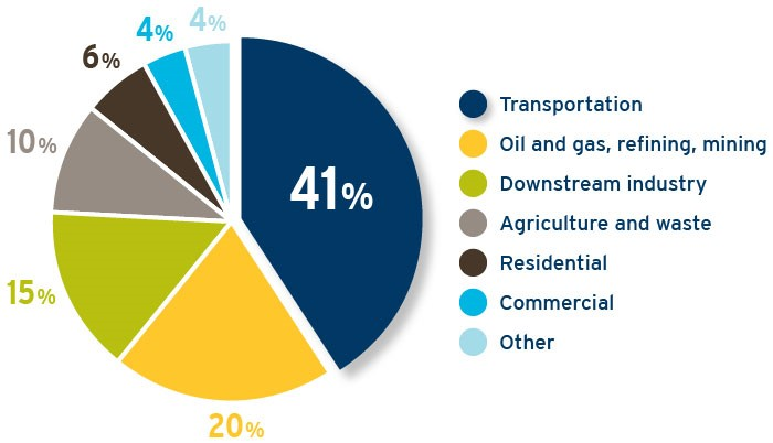 BC's GHG emissions by sector