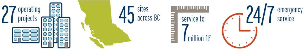 An illustration showing that we provide service to 27 operating projects, 45 sites across BC, which includes 7 million square feet. We also provide 24/7 emergency service. (18-150.14)